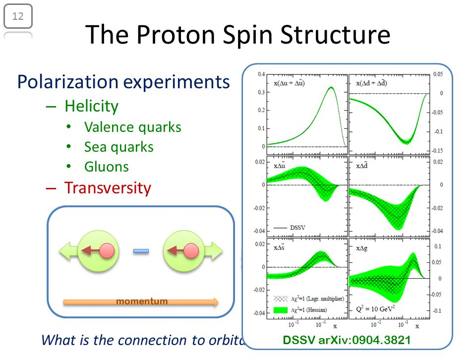 The Proton Spin Structure Polarization experiments –H–Helicity Valence quarks Sea quarks Gluons –T–Transversity What is the connection to orbital angular momentum.