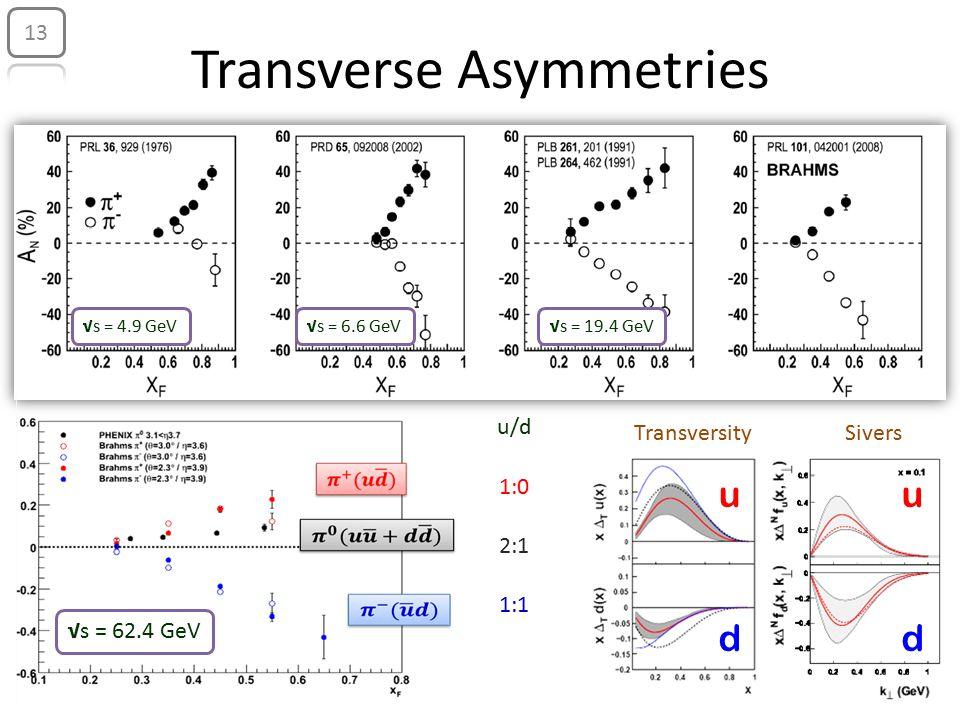 Transverse Asymmetries Transversity √s = 62.4 GeV Sivers uu dd u/d 1:0 2:1 1:1 √s = 4.9 GeV√s = 6.6 GeV√s = 19.4 GeV