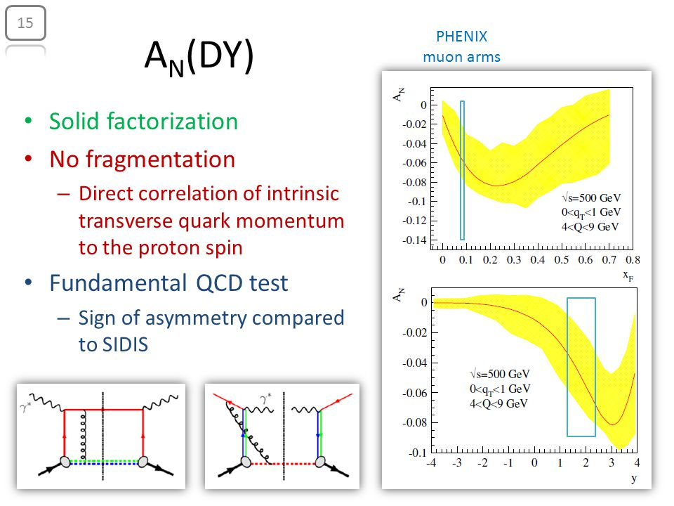 Solid factorization No fragmentation – Direct correlation of intrinsic transverse quark momentum to the proton spin Fundamental QCD test – Sign of asymmetry compared to SIDIS A N (DY) 15 PHENIX muon arms