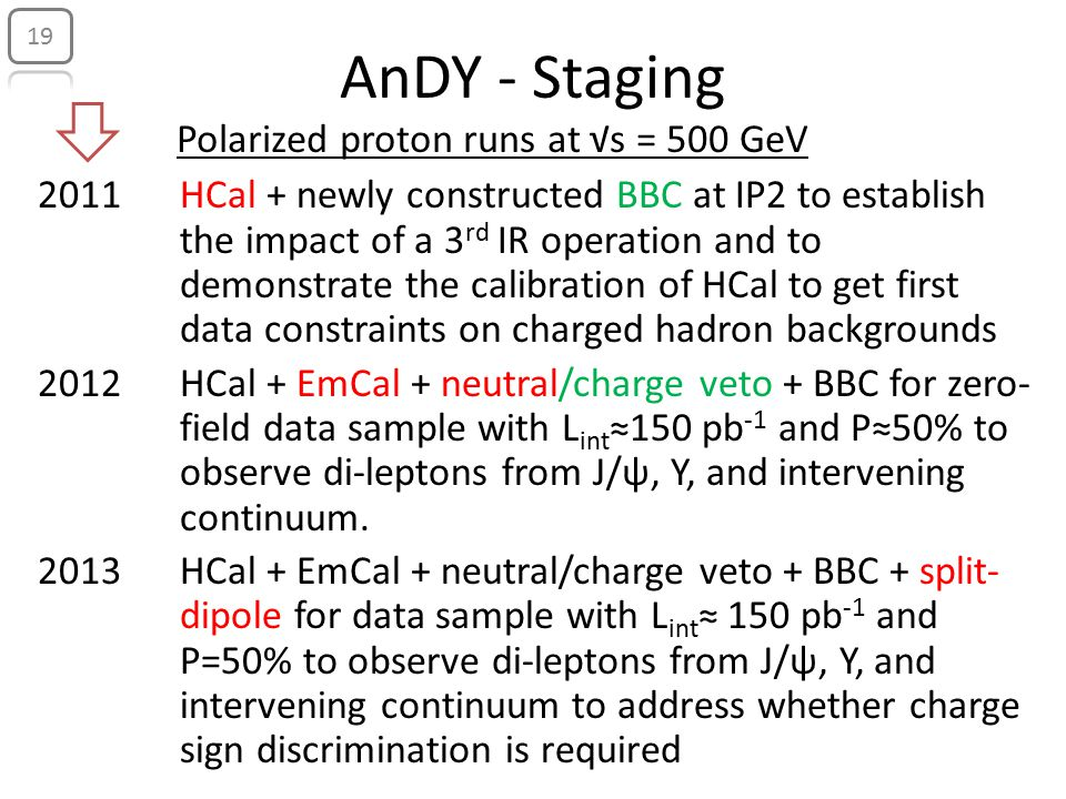 AnDY - Staging 2011 2012 2013 HCal + newly constructed BBC at IP2 to establish the impact of a 3 rd IR operation and to demonstrate the calibration of HCal to get first data constraints on charged hadron backgrounds HCal + EmCal + neutral/charge veto + BBC for zero- field data sample with L int ≈150 pb -1 and P≈50% to observe di-leptons from J/ψ, Υ, and intervening continuum.