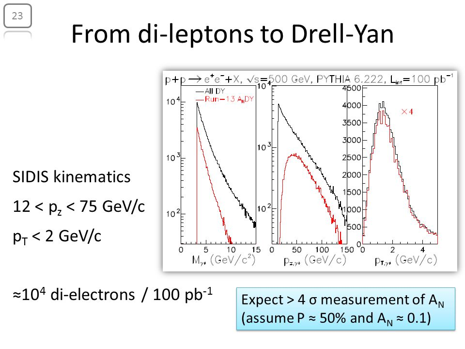 From di-leptons to Drell-Yan Expect > 4 σ measurement of A N (assume P ≈ 50% and A N ≈ 0.1) Expect > 4 σ measurement of A N (assume P ≈ 50% and A N ≈ 0.1) 23 SIDIS kinematics 12 < p z < 75 GeV/c p T < 2 GeV/c ≈10 4 di-electrons / 100 pb -1