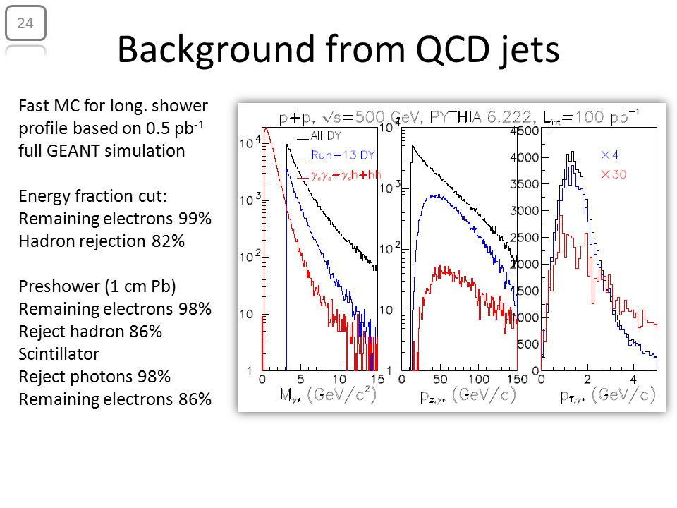 Background from QCD jets 24 Fast MC for long.