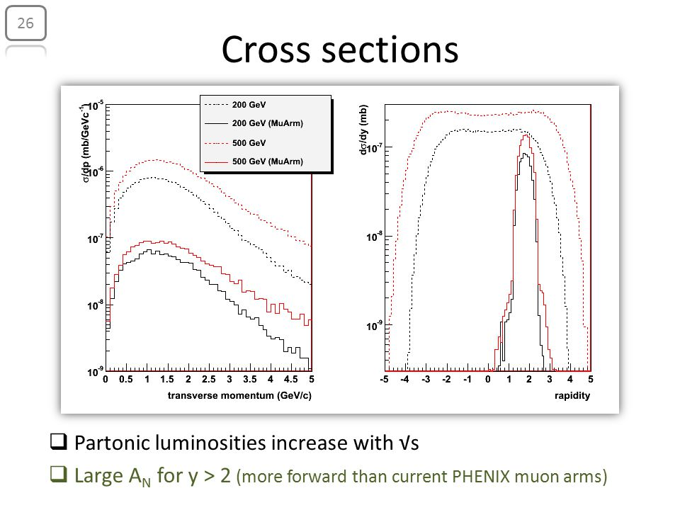 Cross sections  Partonic luminosities increase with √s  Large A N for y > 2 (more forward than current PHENIX muon arms) 26