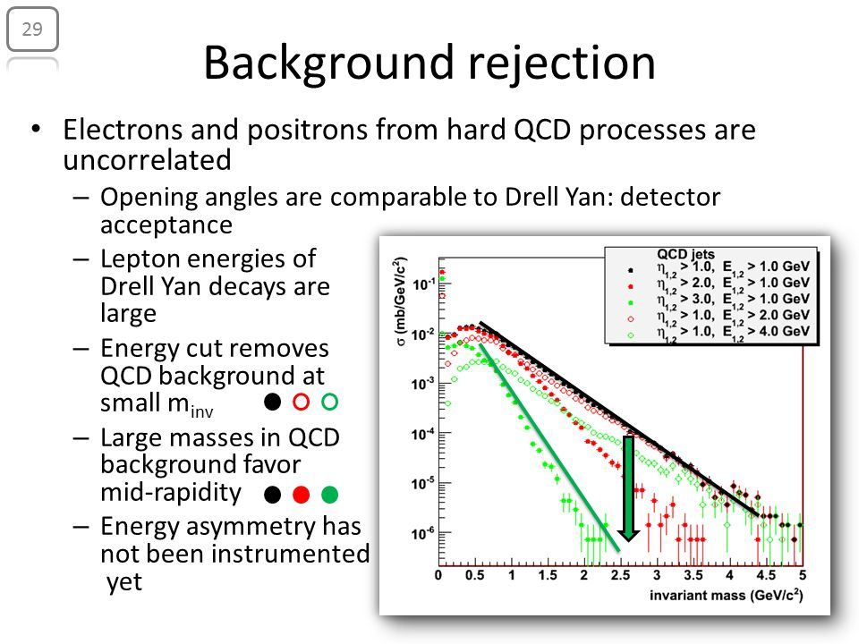 Electrons and positrons from hard QCD processes are uncorrelated – Opening angles are comparable to Drell Yan: detector acceptance – Lepton energies of Drell Yan decays are large – Energy cut removes QCD background at small m inv – Large masses in QCD background favor mid-rapidity – Energy asymmetry has not been instrumented yet Background rejection 29