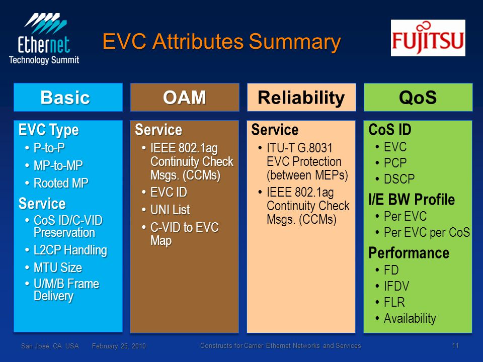 EVC Attributes Summary EVC Type P-to-P P-to-P MP-to-MP MP-to-MP Rooted MP Rooted MPService CoS ID/C-VID Preservation CoS ID/C-VID Preservation L2CP Handling L2CP Handling MTU Size MTU Size U/M/B Frame Delivery U/M/B Frame Delivery EVC Type P-to-P P-to-P MP-to-MP MP-to-MP Rooted MP Rooted MPService CoS ID/C-VID Preservation CoS ID/C-VID Preservation L2CP Handling L2CP Handling MTU Size MTU Size U/M/B Frame Delivery U/M/B Frame Delivery Basic Service IEEE 802.1ag Continuity Check Msgs.