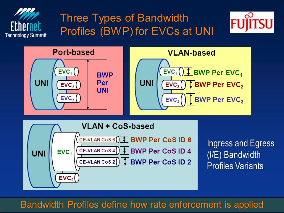 UNI EVC 1 EVC 2 EVC 3 BWP Per UNI Port-based UNI EVC 1 EVC 2 EVC 3 BWP Per EVC 1 BWP Per EVC 2 BWP Per EVC 3 VLAN-based UNI EVC 1 CE-VLAN CoS 6 BWP Per CoS ID 6 CE-VLAN CoS 4 CE-VLAN CoS 2 BWP Per CoS ID 4 BWP Per CoS ID 2 EVC 2 VLAN + CoS-based San José, CA USA February 25, 201013 Constructs for Carrier Ethernet Networks and Services Three Types of Bandwidth Profiles (BWP) for EVCs at UNI Ingress and Egress (I/E) Bandwidth Profiles Variants Bandwidth Profiles define how rate enforcement is applied