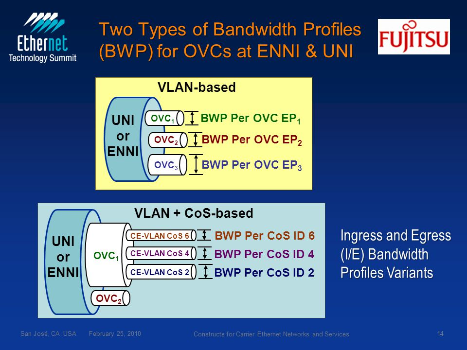 UNI or ENNI OVC 1 OVC 2 OVC 3 BWP Per OVC EP 1 BWP Per OVC EP 2 BWP Per OVC EP 3 VLAN-based San José, CA USA February 25, 201014 Constructs for Carrier Ethernet Networks and Services Two Types of Bandwidth Profiles (BWP) for OVCs at ENNI & UNI Ingress and Egress (I/E) Bandwidth Profiles Variants OVC 1 CE-VLAN CoS 6 BWP Per CoS ID 6 CE-VLAN CoS 4 CE-VLAN CoS 2 BWP Per CoS ID 4 BWP Per CoS ID 2 OVC 2 VLAN + CoS-based UNI or ENNI