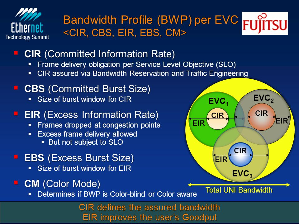 Bandwidth Profile (BWP) per EVC Bandwidth Profile (BWP) per EVC  CIR (Committed Information Rate)   Frame delivery obligation per Service Level Objective (SLO)   CIR assured via Bandwidth Reservation and Traffic Engineering  CBS (Committed Burst Size)   Size of burst window for CIR  EIR (Excess Information Rate)   Frames dropped at congestion points   Excess frame delivery allowed   But not subject to SLO  EBS (Excess Burst Size)   Size of burst window for EIR  CM (Color Mode)   Determines if BWP is Color-blind or Color aware San José, CA USA February 25, 201015 Constructs for Carrier Ethernet Networks and Services Total UNI Bandwidth CIR EIR CIR EIR CIR EIR EVC 1 EVC 2 EVC 3 CIR defines the assured bandwidth EIR improves the user's Goodput