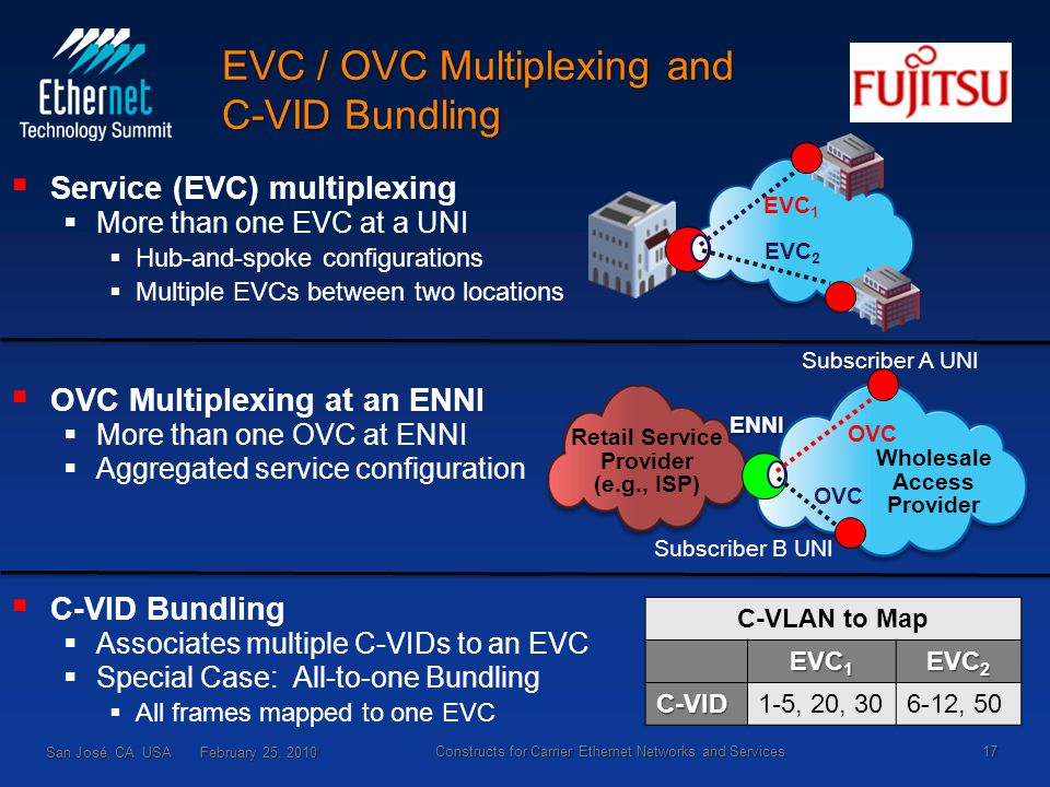 EVC / OVC Multiplexing and C-VID Bundling   Service (EVC) multiplexing   More than one EVC at a UNI   Hub-and-spoke configurations   Multiple EVCs between two locations   OVC Multiplexing at an ENNI   More than one OVC at ENNI   Aggregated service configuration   C-VID Bundling   Associates multiple C-VIDs to an EVC   Special Case: All-to-one Bundling   All frames mapped to one EVC San José, CA USA February 25, 2010 17 Constructs for Carrier Ethernet Networks and Services ENNI OVC Wholesale Access Provider Subscriber A UNI Subscriber B UNI Retail Service Provider (e.g., ISP) EVC 2 EVC 1 C-VLAN to Map EVC 1 EVC 2 C-VID1-5, 20, 306-12, 50