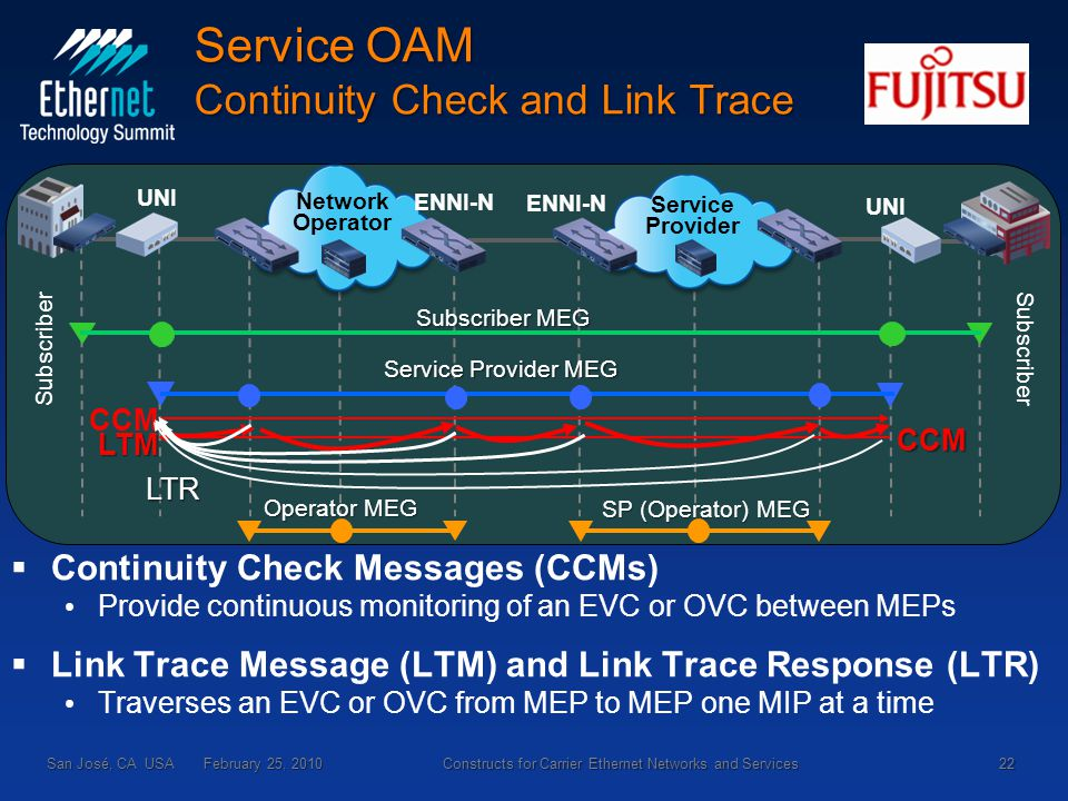 Subscriber Service Provider Subscriber ENNI-N UNI ENNI-N Network Operator Service Provider MEG SP (Operator) MEG Operator MEG Subscriber MEG Service OAM Continuity Check and Link Trace   Continuity Check Messages (CCMs) Provide continuous monitoring of an EVC or OVC between MEPs   Link Trace Message (LTM) and Link Trace Response (LTR) Traverses an EVC or OVC from MEP to MEP one MIP at a time San José, CA USA February 25, 2010 22 Constructs for Carrier Ethernet Networks and Services CCM CCMLTM LTR
