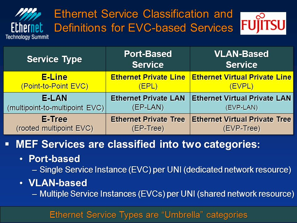 Ethernet Service Classification and Definitions for EVC-based Services  MEF Services are classified into two categories : Port-based Port-based –Single Service Instance (EVC) per UNI (dedicated network resource) VLAN-based VLAN-based –Multiple Service Instances (EVCs) per UNI (shared network resource) 25 Constructs for Carrier Ethernet Networks and Services San José, CA USA February 25, 2010 Ethernet Service Types are Umbrella categories