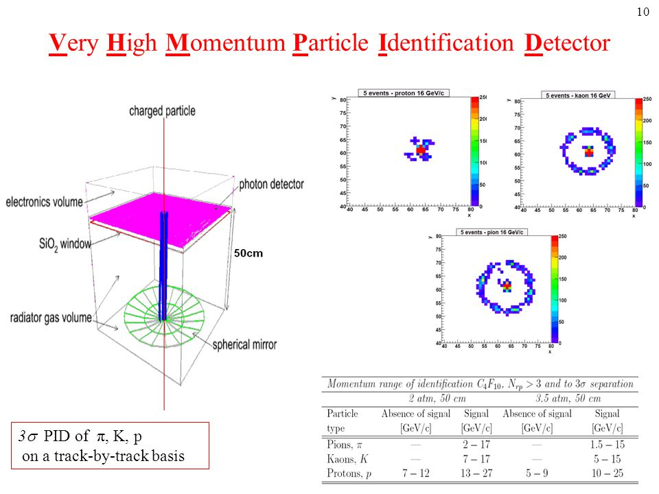 Very High Momentum Particle Identification Detector 10 3  PID of π, K, p on a track-by-track basis