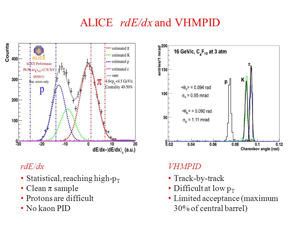 ALICE rdE/dx and VHMPID rdE/dx Statistical, reaching high-p T Clean π sample Protons are difficult No kaon PID VHMPID Track-by-track Difficult at low p T Limited acceptance (maximum 30% of central barrel)