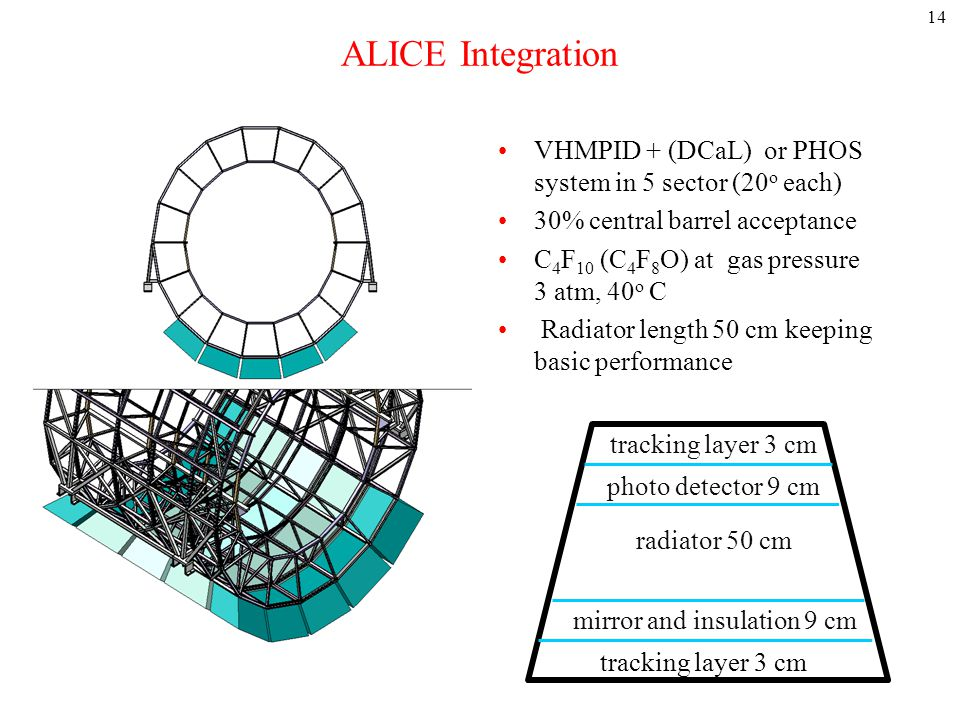 ALICE Integration VHMPID + (DCaL) or PHOS system in 5 sector (20 o each) 30% central barrel acceptance C 4 F 10 (C 4 F 8 O) at gas pressure 3 atm, 40 o C Radiator length 50 cm keeping basic performance 14 tracking layer 3 cm photo detector 9 cm radiator 50 cm mirror and insulation 9 cm tracking layer 3 cm