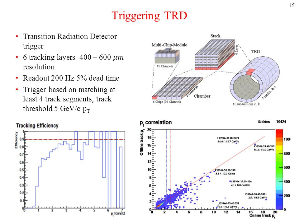 Triggering TRD 15