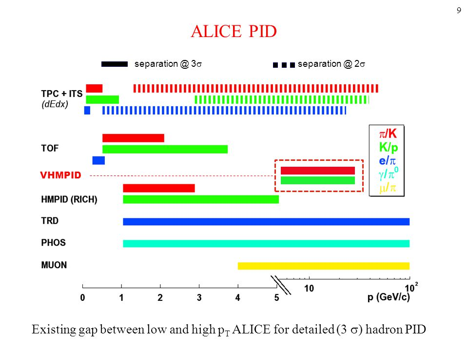 ALICE PID separation @ 2  VHMPID separation @ 3  VHMPID Existing gap between low and high p T ALICE for detailed (3  ) hadron PID 9