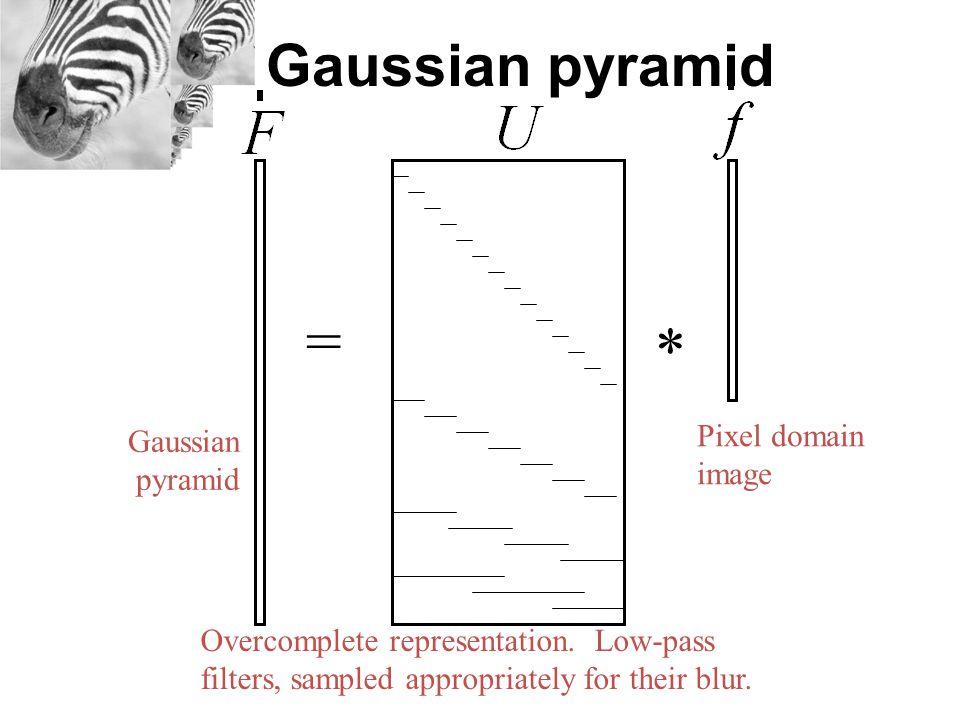 Overview Gaussian Pyramid Laplacian Pyramid