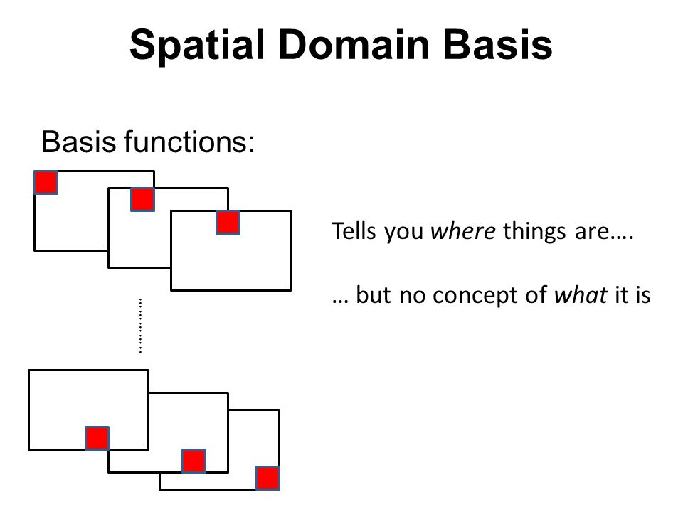Identity transform = * Pixel domain image Spatial bases are local: each transform coefficient depends on one pixel location.