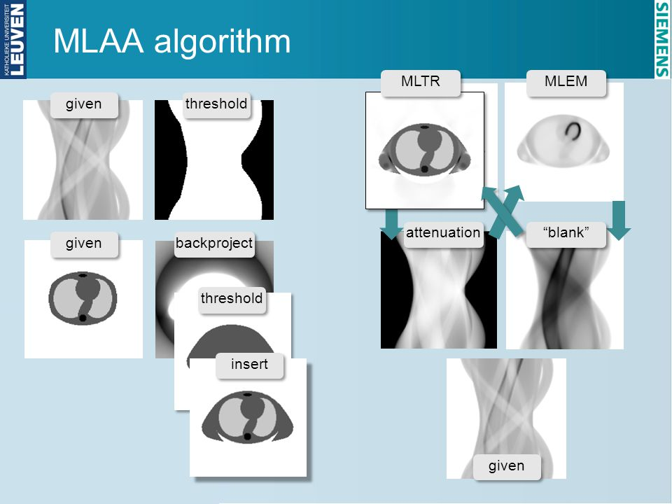 "MLAA algorithm threshold backproject threshold insert attenuation given MLTR ""blank"" MLEM"