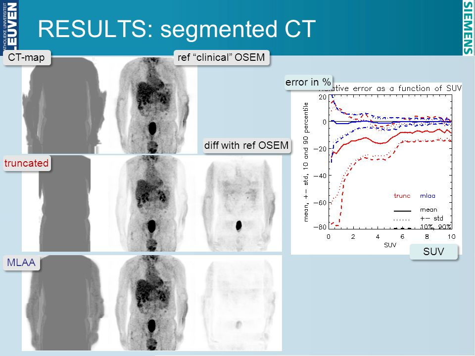 "RESULTS: segmented CT ref ""clinical"" OSEM diff with ref OSEM SUV error in % CT-map truncated MLAA"