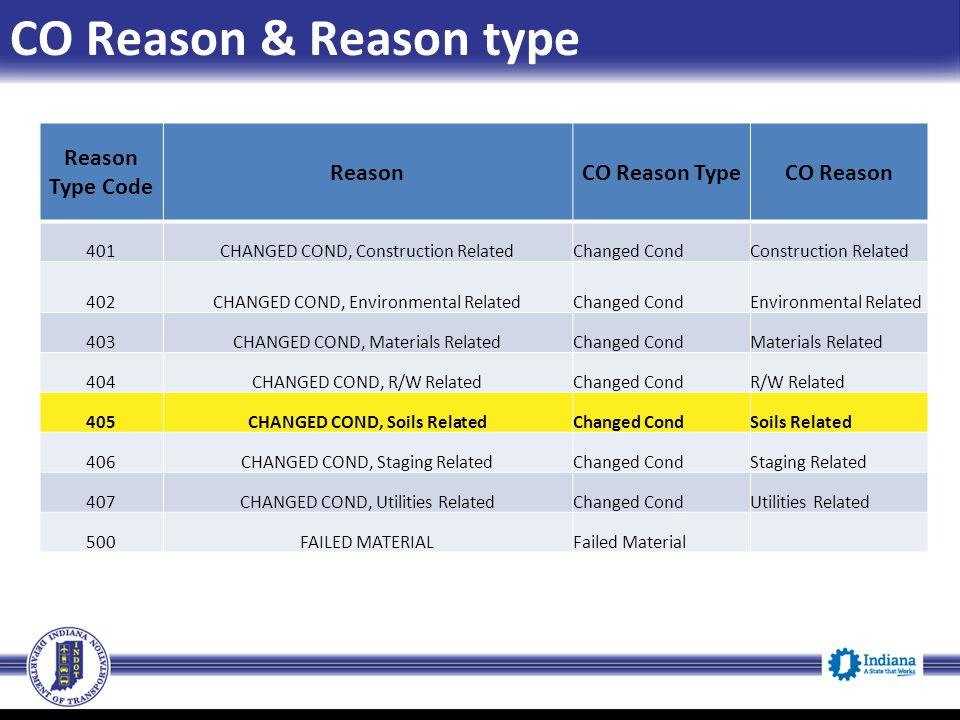 CO Reason & Reason type Reason Type Code ReasonCO Reason TypeCO Reason 401CHANGED COND, Construction RelatedChanged CondConstruction Related 402CHANGE