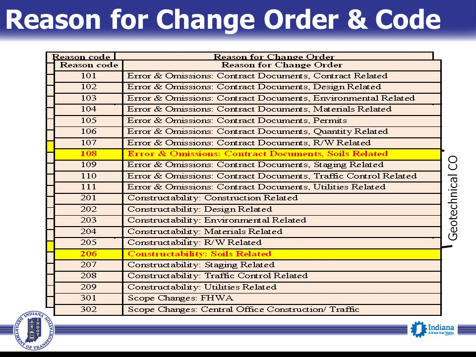 Geotechnical CO Reason for Change Order & Code