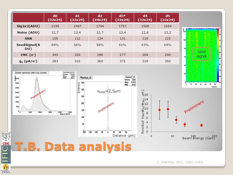 T.B. Data analysis C.