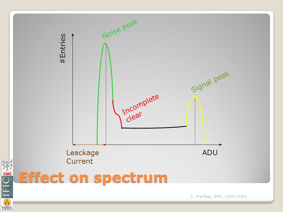 Effect on spectrum #Entries ADU Signal peak Incomplete clear Noise peak Leackage Current Background C.