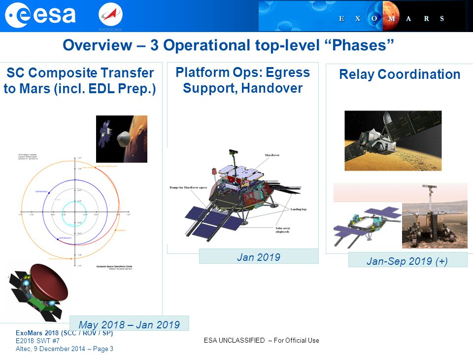 ESA UNCLASSIFIED – For Official Use ExoMars 2018 (SCC / ROV / SP) E2018 SWT #7 Altec, 9 December 2014 – Page 3 Platform Ops: Egress Support, Handover