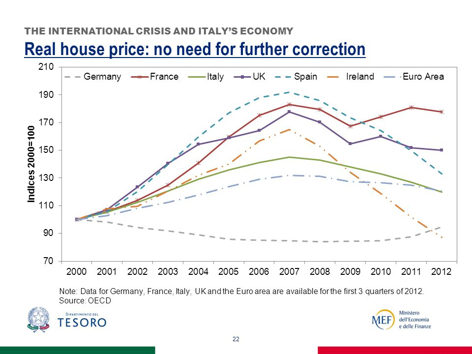 Real house price: no need for further correction 22 THE INTERNATIONAL CRISIS AND ITALY'S ECONOMY