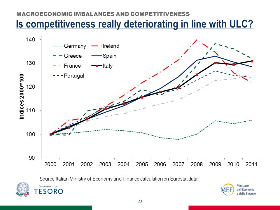 23 Is competitiveness really deteriorating in line with ULC.