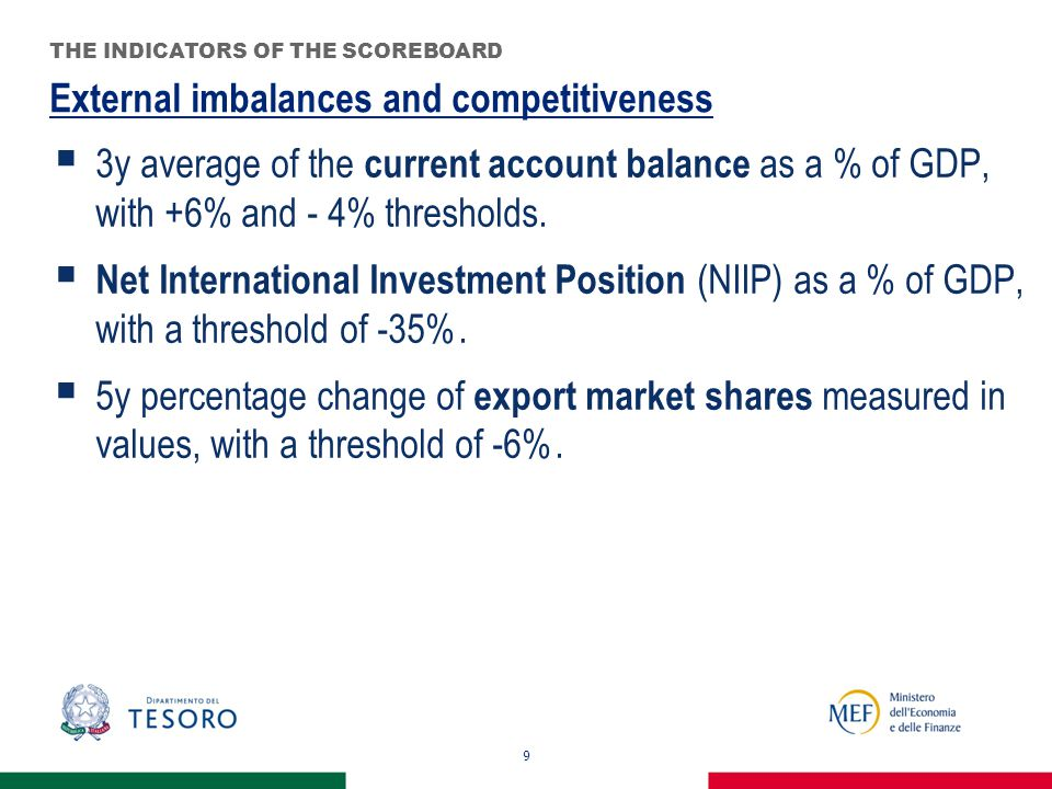 20 No major macroeconomic imbalances ITALY'S POSITION IN 2012 - WHAT INDICATORS SAY Source: MEF elaboration on Alert Mechanism Report 2013 (European Commission, November 2012) External imbalancesInternal imbalances Current account Net international investment position REER Export market share Nominal ULC House price index Private credit flow Private debtPublic Debt Unemployme nt rate Financial sector total non- consolidated liabilities 3 year on CPI 5 year3 yearYear/year 3 year level Year/year variation Variationvariation % GDP -4/+6%-35% +/-5 (EA); +/-11% (Non EA) -6% +9 (EA); +12% (Non EA) 6%15%160%60%10%16.5% BE-0.365.7-0.5-10.26.2-0.111.6236.098.07.84.7 DE5.932.6-3.9-8.45.91.44.8128.081.06.92.1 IE0.0-96.0-9.1-12.2-12.8-15.24.0310.0106.013.3-0.6 EL-10.4-86.13.1-18.74.1-5.1-5.5125.0171.013.2-3.4 ES-4.3-91.7-1.3-7.6-2.1-10.0-4.1218.069.019.93.7 FR-1.6-15.9-3.2-11.26.03.84.0160.086.09.67.3 IT-2.9-20.6-2.1-18.44.4-2.02.6129.0121.08.23.8 LU7.5107.80.8-10.112.51.52.5326.018.04.811.3 NL7.535.5-1.6-8.25.8-4.00.7225.066.04.27.2 AT2.2-2.3-12.75.9-8.04.1161.072.04.4-0.3 PT-9.1-105.0-1.9-9.50.9-3.6-3.2249.0108.011.9-0.7 FI0.613.1-1.3-22.99.1-0.34.6179.049.08.130.8 DK5.024.5-1.7-16.94.7-4.9-2.2238.047.07.04.7 SE6.6-8.33.9-11.61.21.06.3232.038.08.13.6 UK-2.2-17.3-7.1-24.28.1-5.41.0205.085.07.88.5