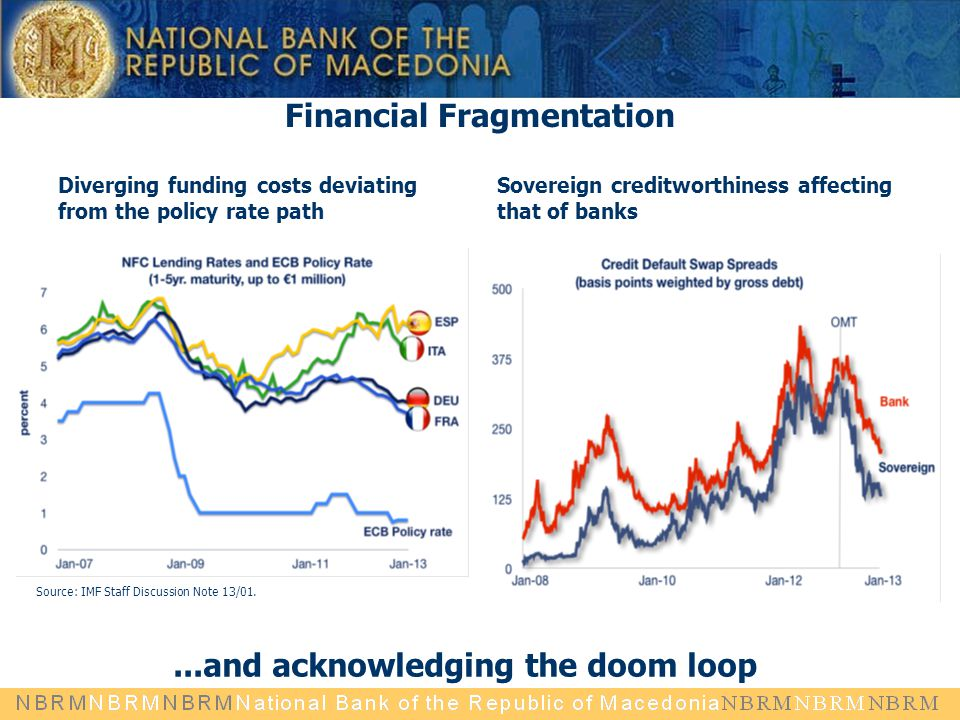 Financial Fragmentation Diverging funding costs deviating from the policy rate path Sovereign creditworthiness affecting that of banks...and acknowled