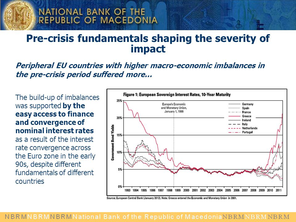 Pre-crisis fundamentals shaping the severity of impact Peripheral EU countries with higher macro-economic imbalances in the pre-crisis period suffered