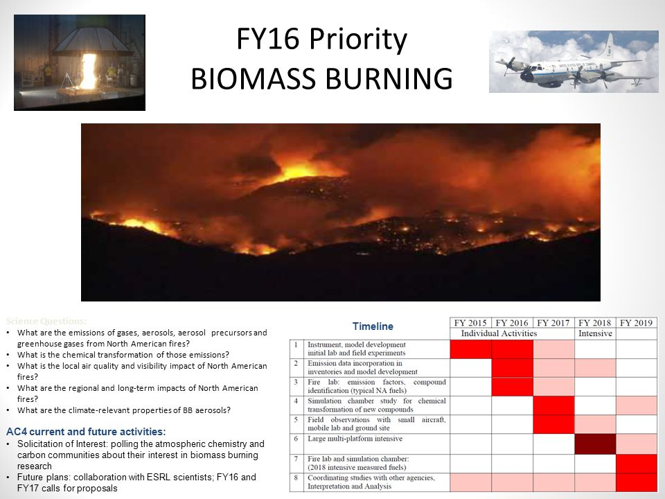 FY16 Priority BIOMASS BURNING AC4 current and future activities: Solicitation of Interest: polling the atmospheric chemistry and carbon communities ab
