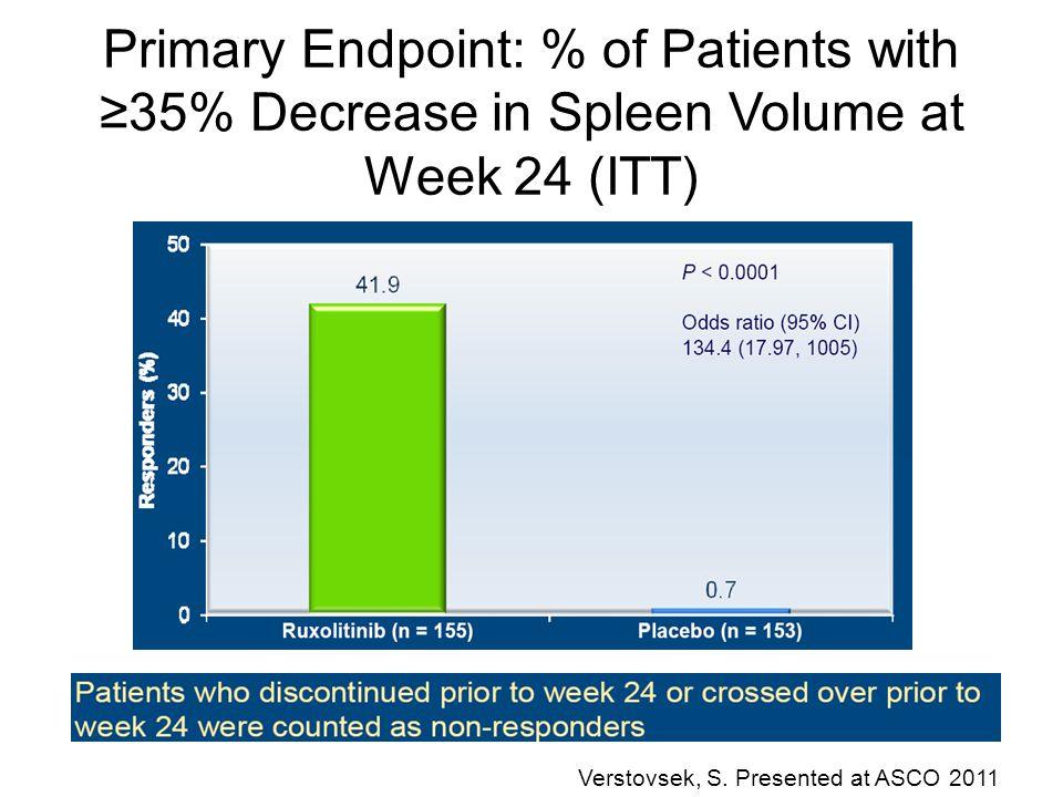 Primary Endpoint: % of Patients with ≥35% Decrease in Spleen Volume at Week 24 (ITT) Verstovsek, S. Presented at ASCO 2011