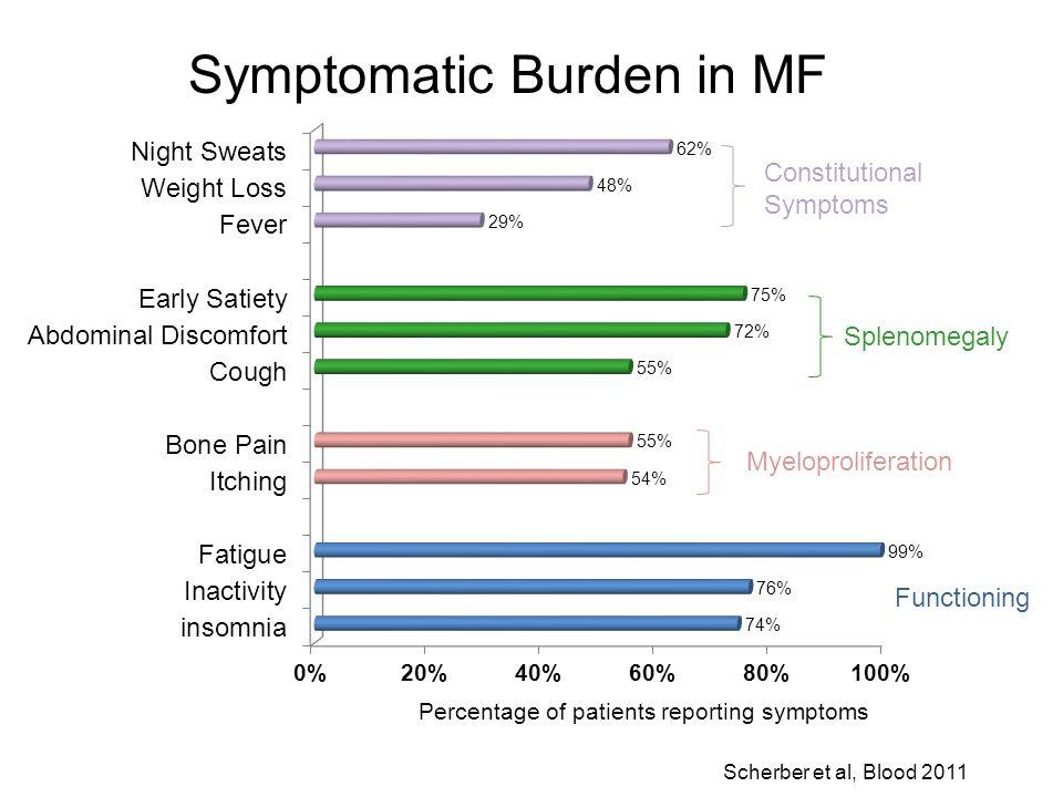 Symptomatic Burden in MF Percentage of patients reporting symptoms Scherber et al, Blood 2011 Splenomegaly Constitutional Symptoms Myeloproliferation