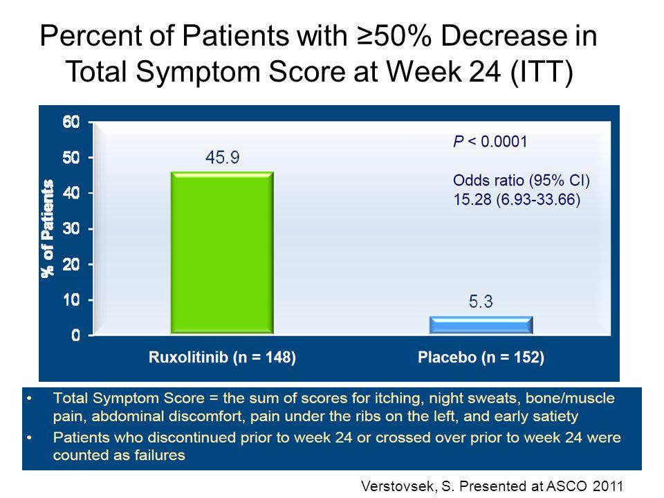 Percent of Patients with ≥50% Decrease in Total Symptom Score at Week 24 (ITT) Verstovsek, S. Presented at ASCO 2011