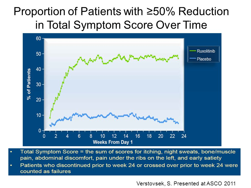 Proportion of Patients with ≥50% Reduction in Total Symptom Score Over Time Verstovsek, S. Presented at ASCO 2011