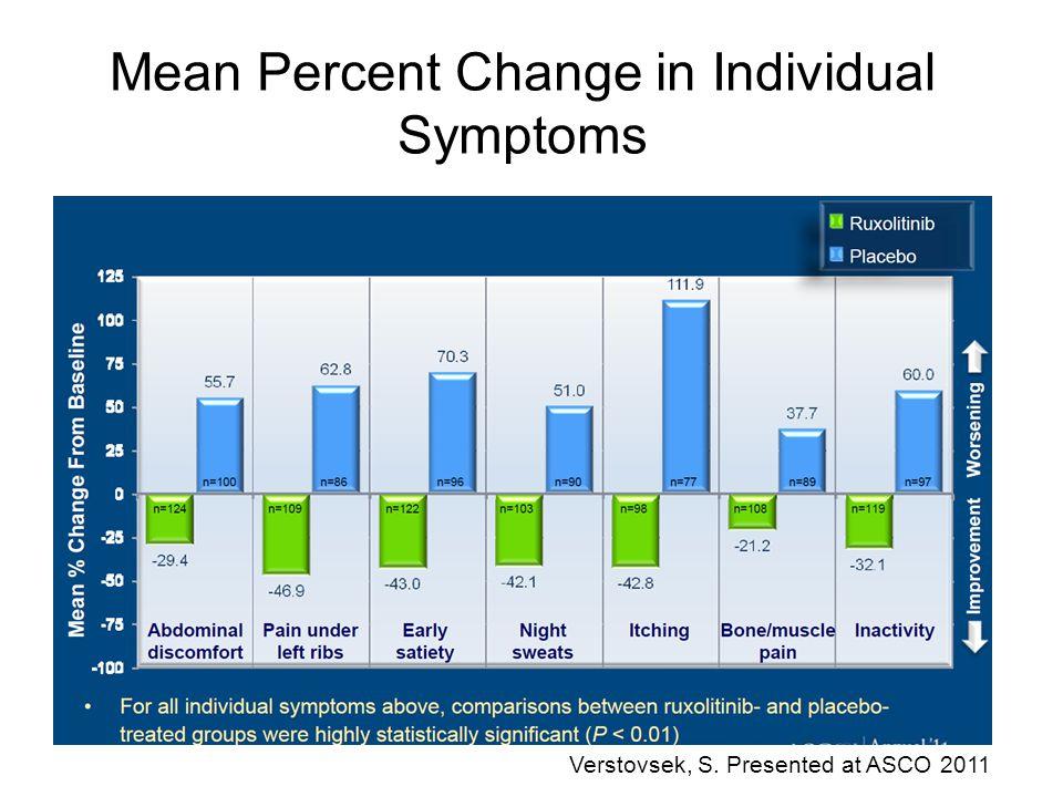 Mean Percent Change in Individual Symptoms Verstovsek, S. Presented at ASCO 2011