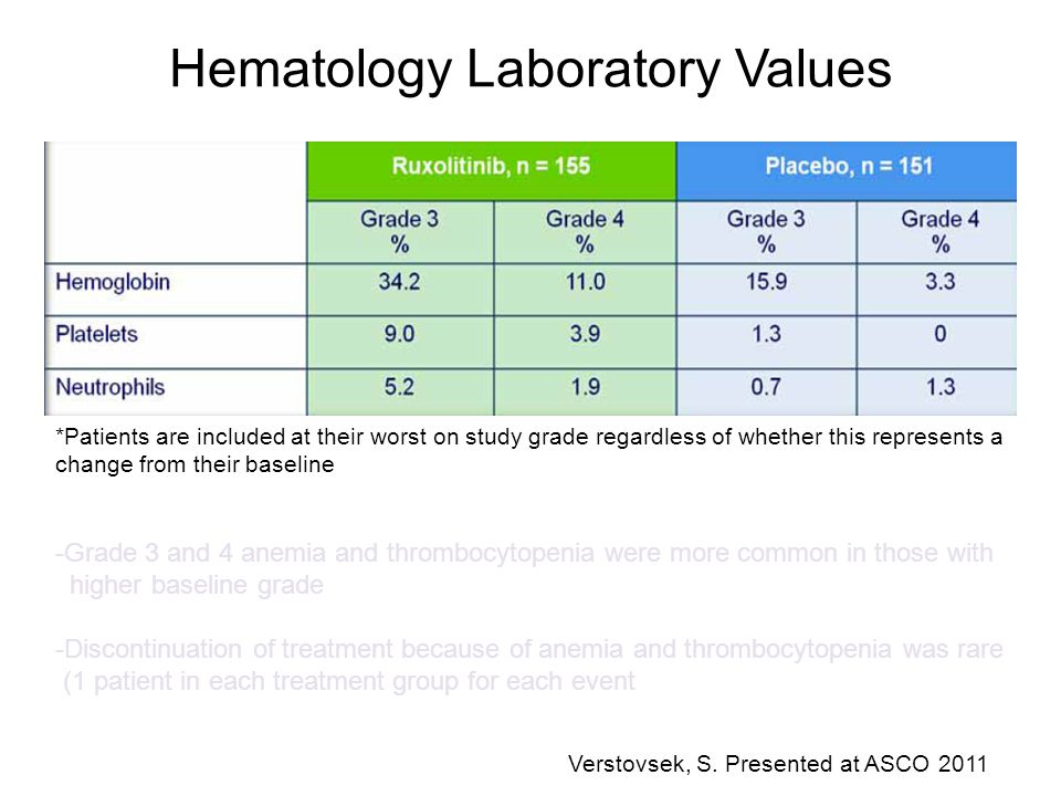 Hematology Laboratory Values *Patients are included at their worst on study grade regardless of whether this represents a change from their baseline -