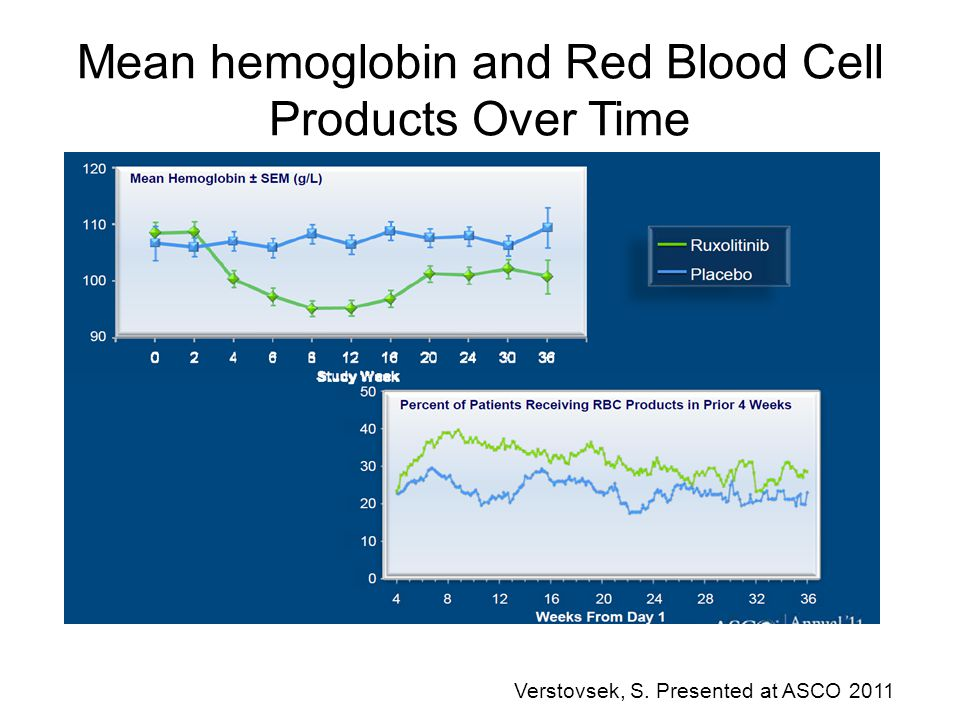 Mean hemoglobin and Red Blood Cell Products Over Time Verstovsek, S. Presented at ASCO 2011