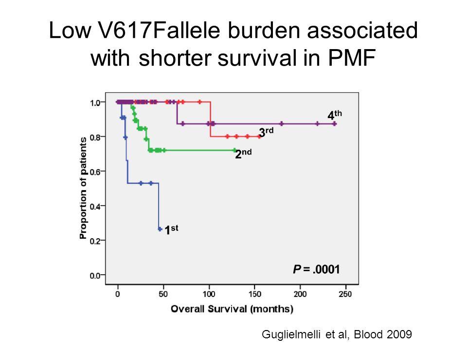 Low V617Fallele burden associated with shorter survival in PMF Guglielmelli et al, Blood 2009