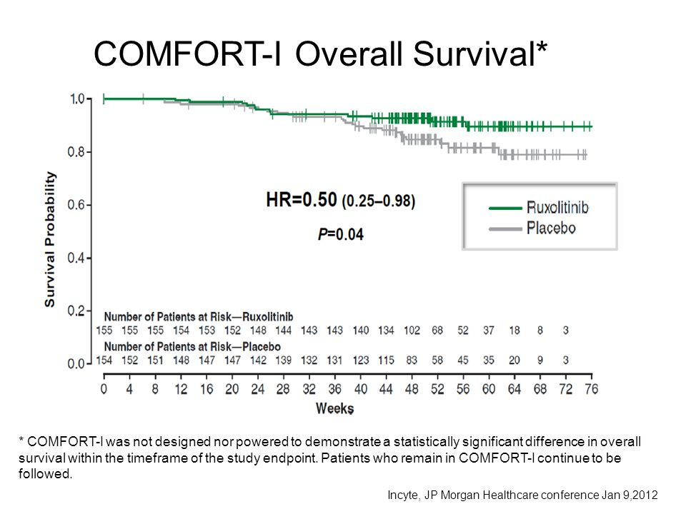 * COMFORT-I was not designed nor powered to demonstrate a statistically significant difference in overall survival within the timeframe of the study e