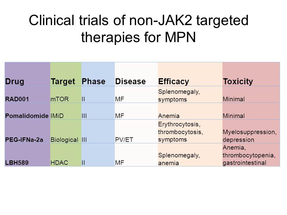 DrugTargetPhaseDiseaseEfficacyToxicity RAD001mTORIIMF Splenomegaly, symptomsMinimal PomalidomideIMiDIIIMFAnemiaMinimal PEG-IFNa-2aBiologicalIIIPV/ET E