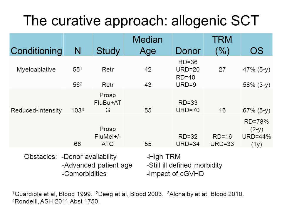 The curative approach: allogenic SCT ConditioningNStudy Median AgeDonor TRM (%)OS Myeloablative55 1 Retr42 RD=36 URD=202747% (5-y) 56 2 Retr43 RD=40 U