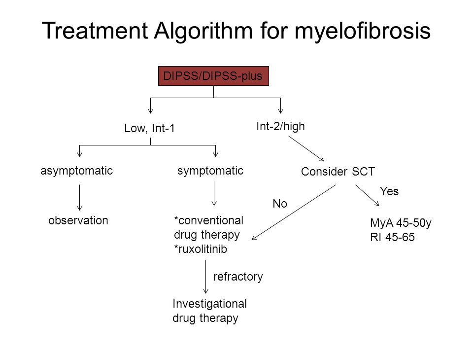 Treatment Algorithm for myelofibrosis DIPSS/DIPSS-plus Int-2/high Low, Int-1 asymptomatic observation symptomatic *conventional drug therapy *ruxoliti