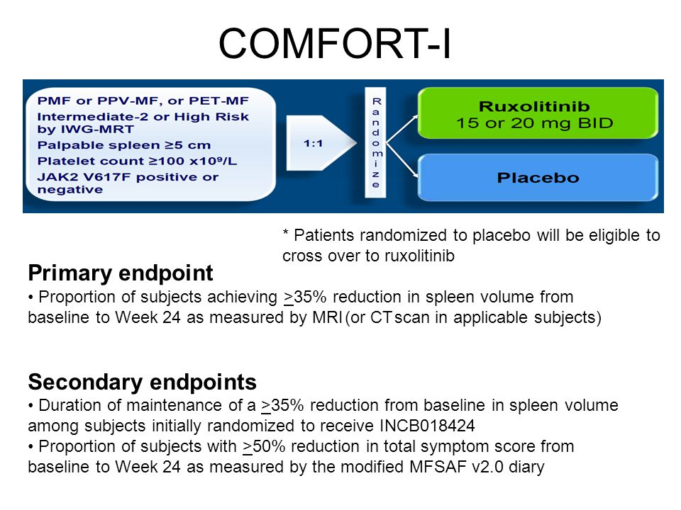 COMFORT-I Primary endpoint Proportion of subjects achieving >35% reduction in spleen volume from baseline to Week 24 as measured by MRI (or CT scan in
