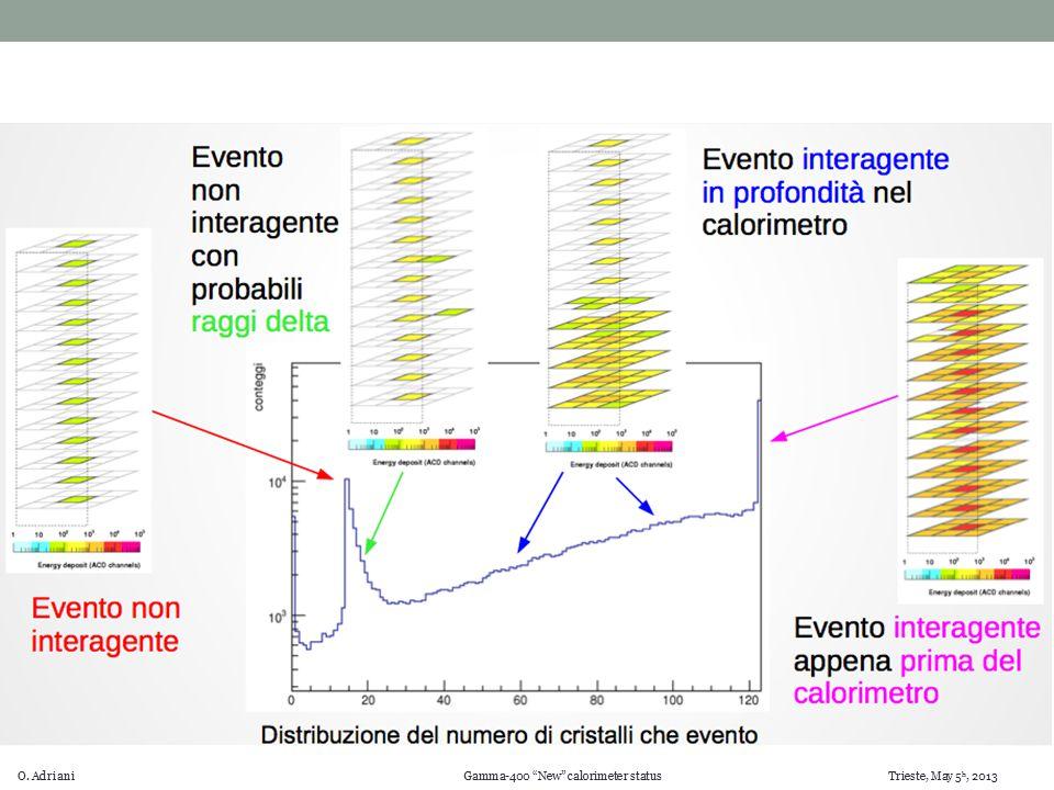 O. Adriani Gamma-400 New calorimeter status Trieste, May 5 h, 2013