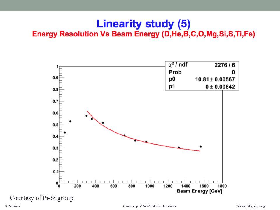 O. Adriani Gamma-400 New calorimeter status Trieste, May 5 h, 2013 Courtesy of Pi-Si group